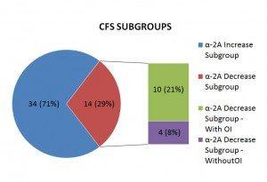 CFS-subgroups-300x205