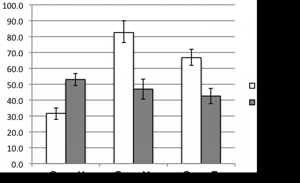 Epigenetics graph