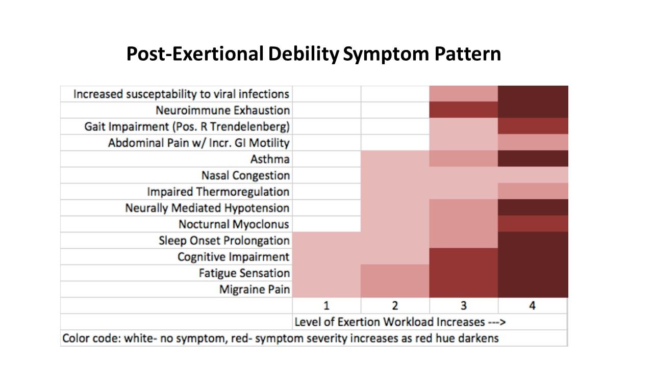 PED Symptom Chart